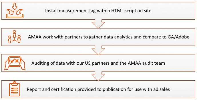 How does website measurement work?