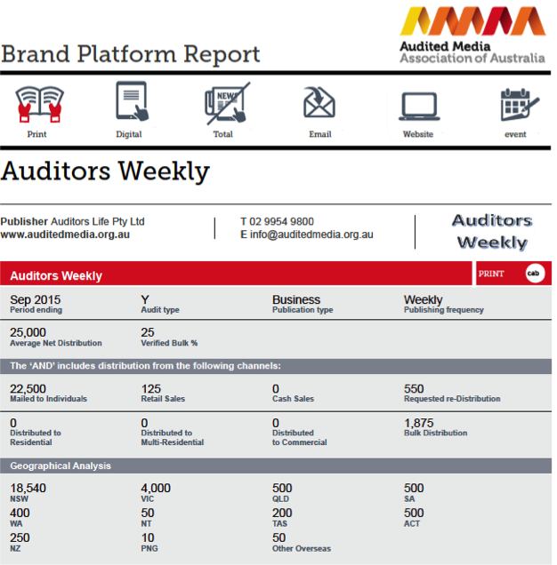 Brand Platform report detail page